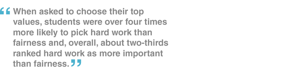 When asked to choose their top values, students were over four times more likely to pick hard work than fairness and, overall, about two-thirds ranked hard work as more important than fairness.