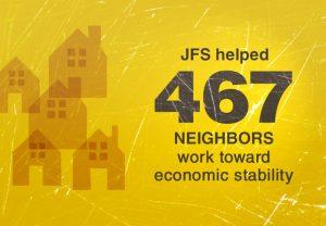 JFS helped 467 neighbors work toward economic stability.